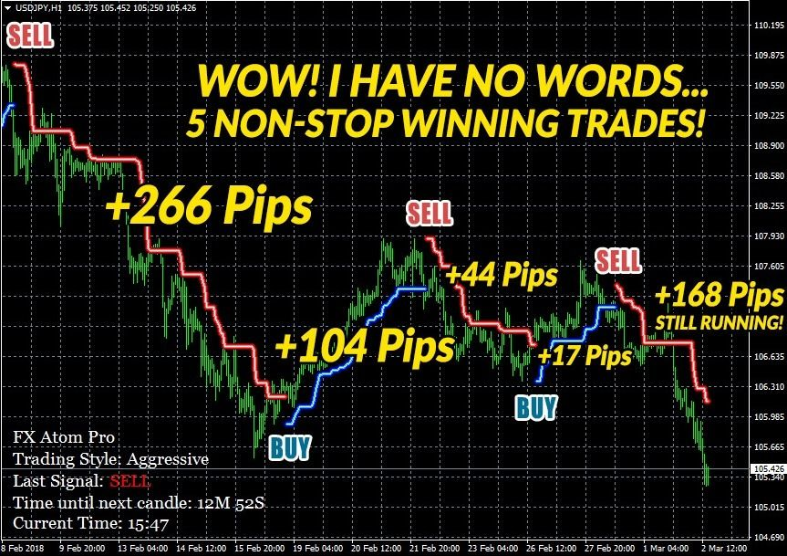 Pin By Profitable Signals On Forex Indicators Trade Finance