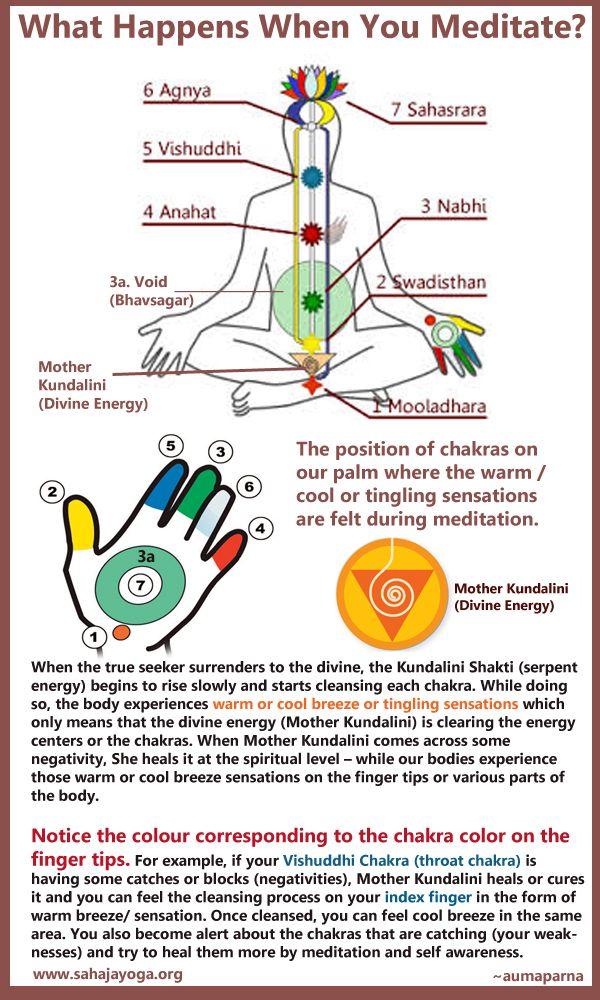 What Actually Happens When We Meditate Sahaja Yoga Sahaja Yoga Meditation Kundalini Meditation