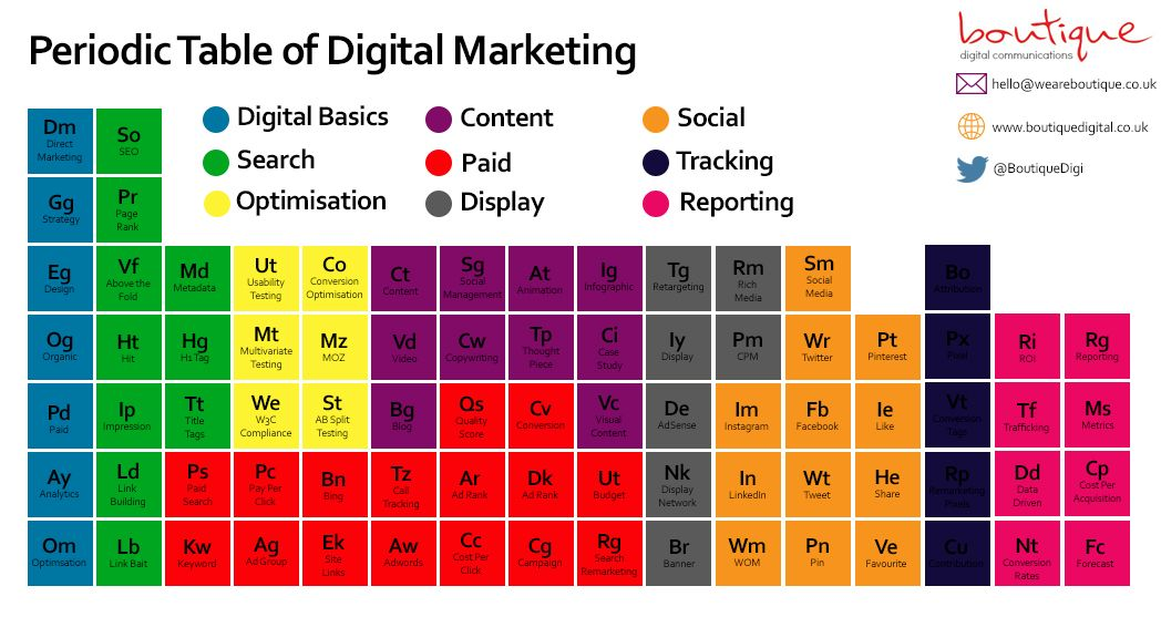The Periodic Table of Digital Marketing - the ultimate chart of - fresh merck periodic table app
