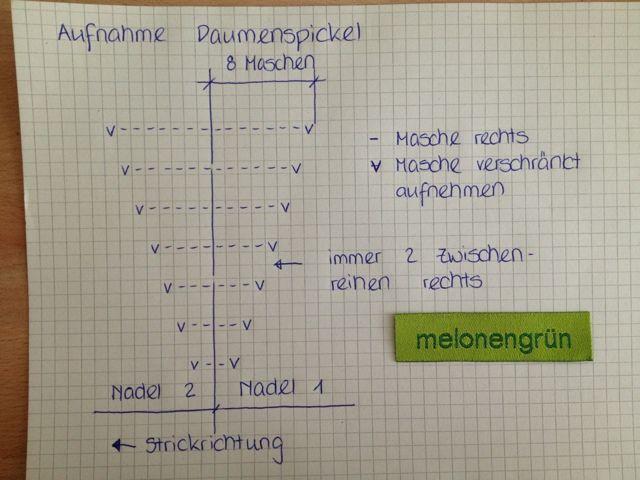 Photo of Material: – Sockenwolle doppelt verstrickt (ca. 80 g pro Paar) – Nadelspiel Nr. …