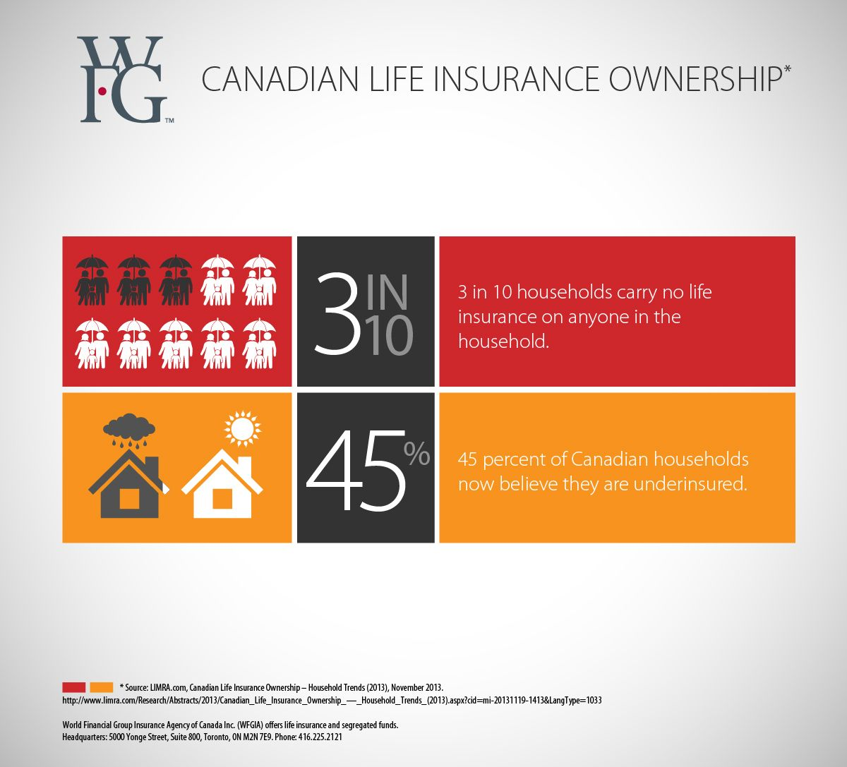 Canadian Life Insurance Stats Financial literacy