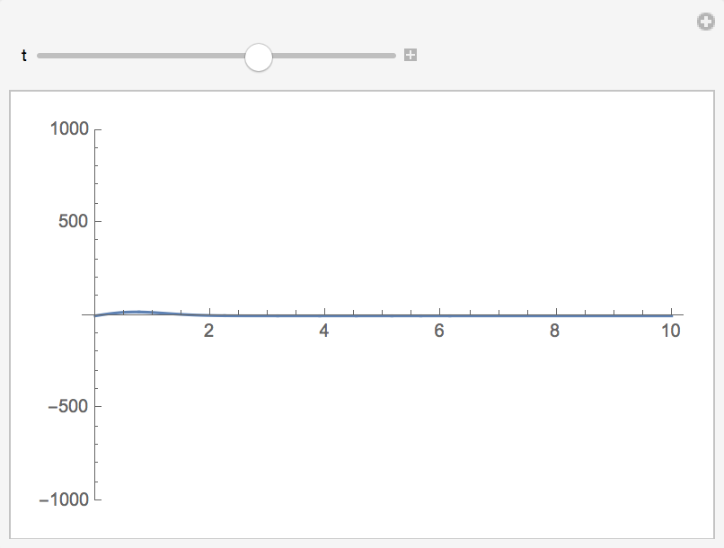 graphing the fokker planck solution to find zero