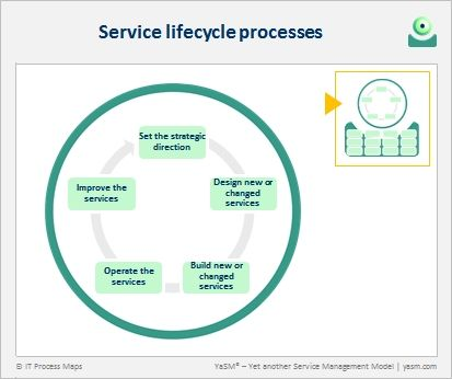 Yasm S Service Lifecycle Processes Are Modeled Upon A Well