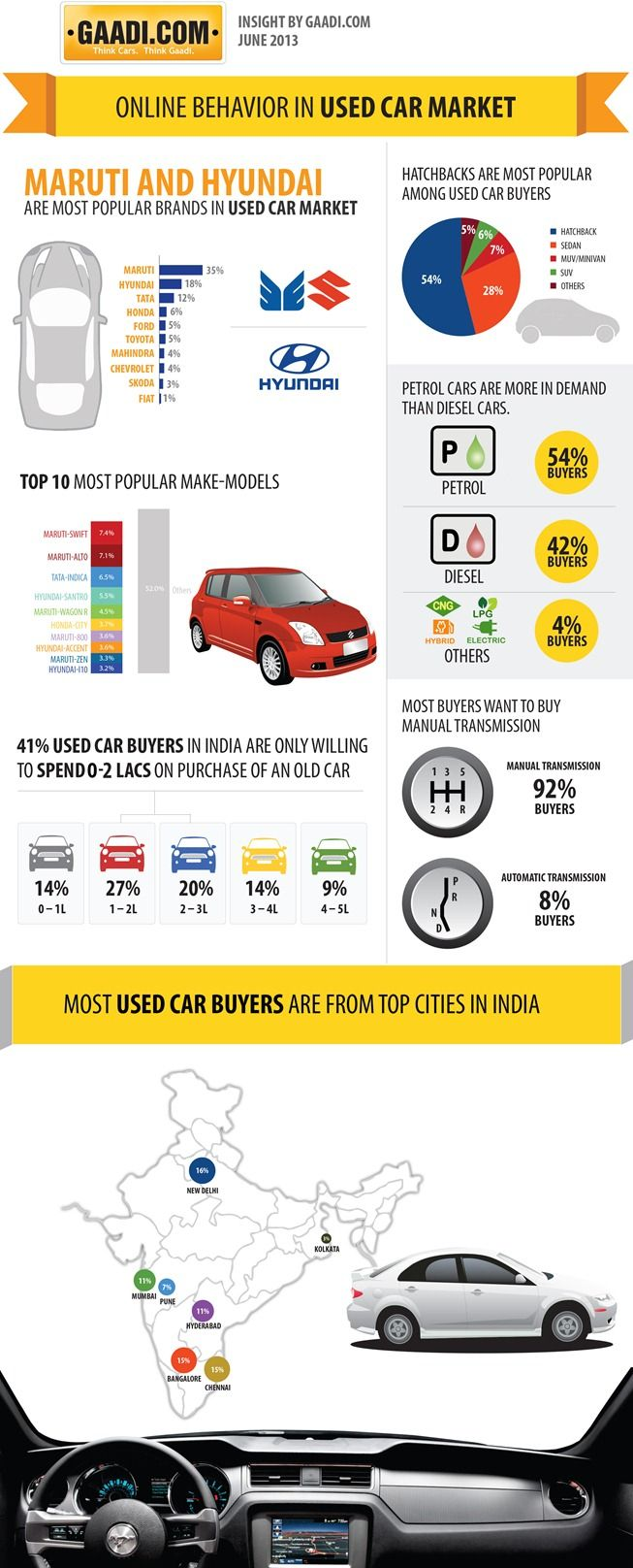 Used car market is an integral part of the car market in India and ...