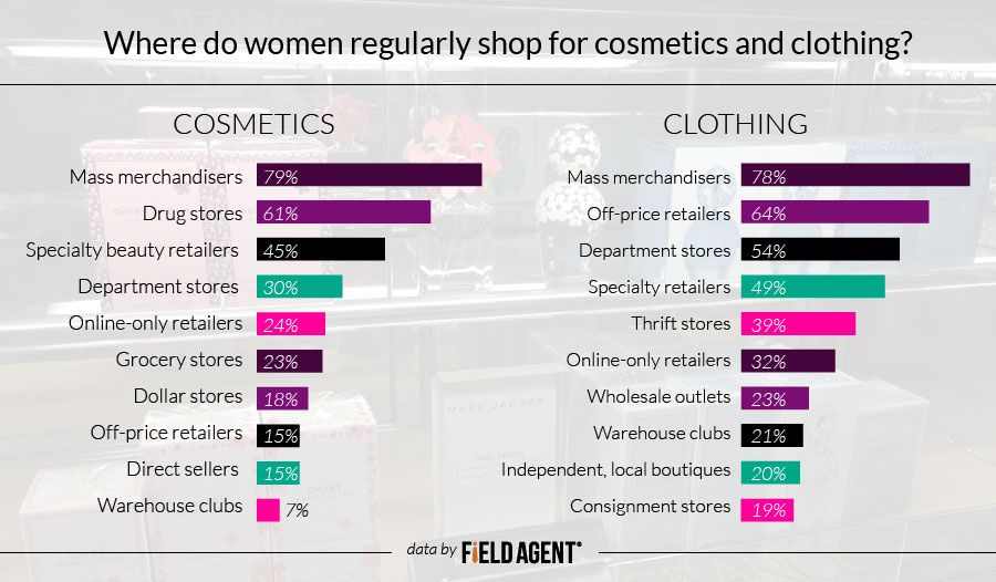 Where do women regularly shop for cometics and clothing