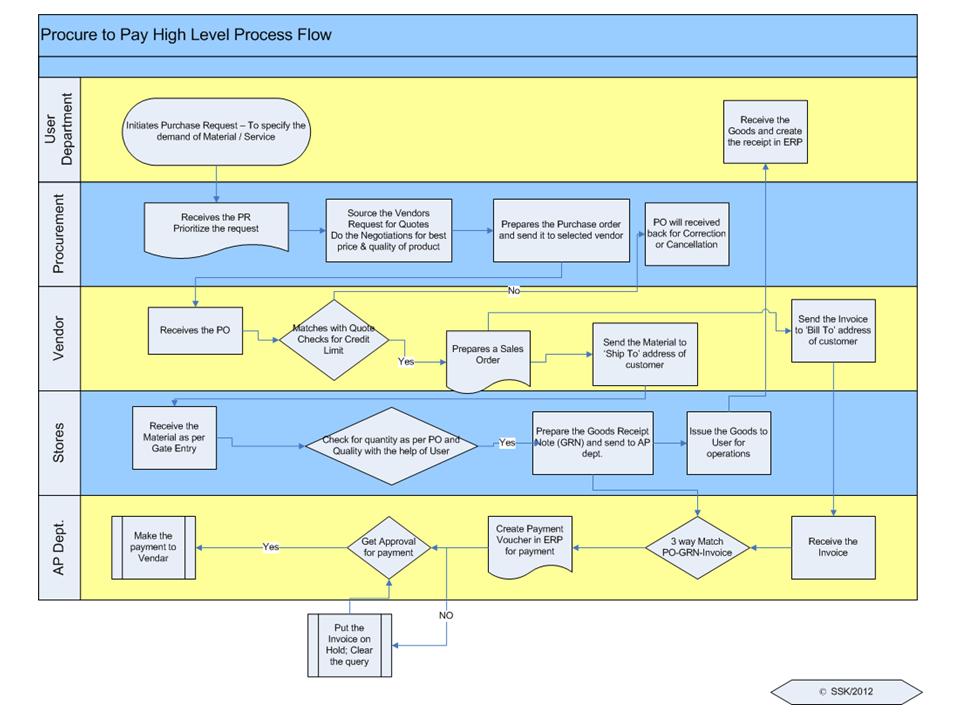 p2p cycle in sap fico pdf