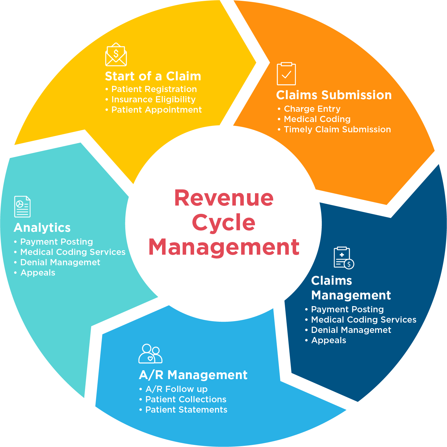 Sylvercorp Rcm Solutions In 2020 Health Information Management Medical Coding Revenue Cycle Management