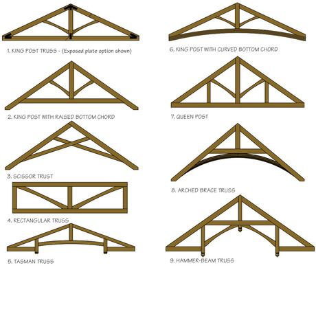 Timberworks standard trusses product range new zealand for Exposed roof truss design