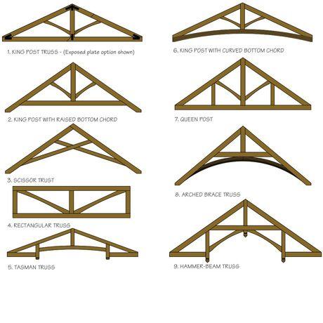 Timberworks Standard Trusses Product Range New Zealand S