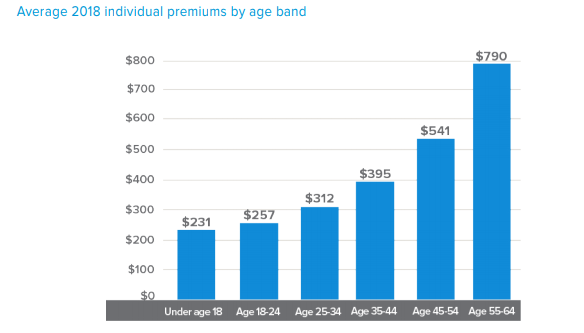 Estimating 25x Your Health Insurance Is Shockingly Unsimple
