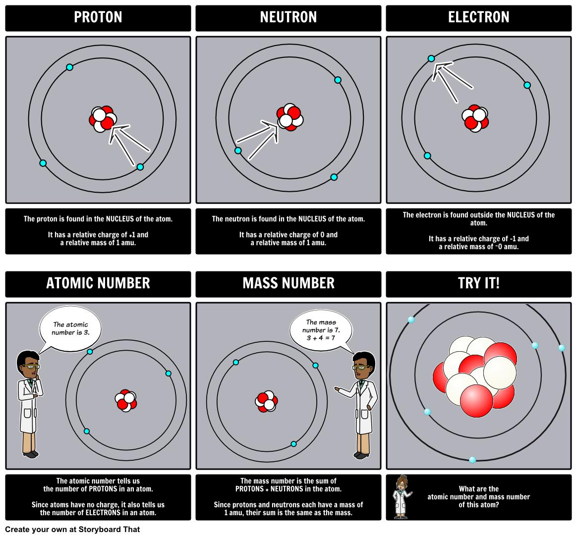 Understanding Atomic Structures