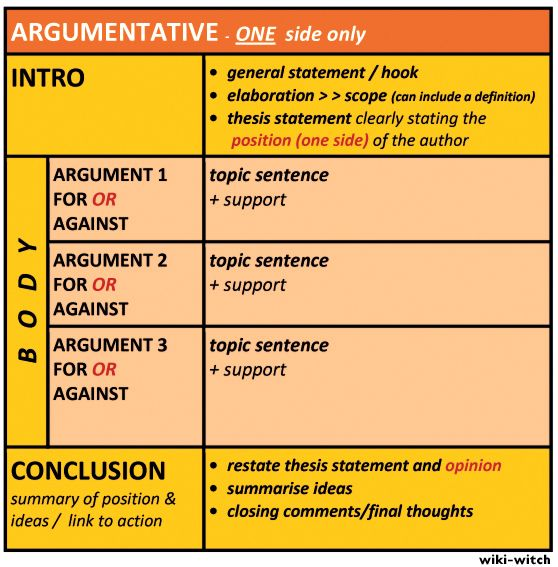 persuasive essay conclusion structure Step 2: create a structure  now, you have some tips for introduction and body crafting let's explore the final point – writing a persuasive essay conclusion.