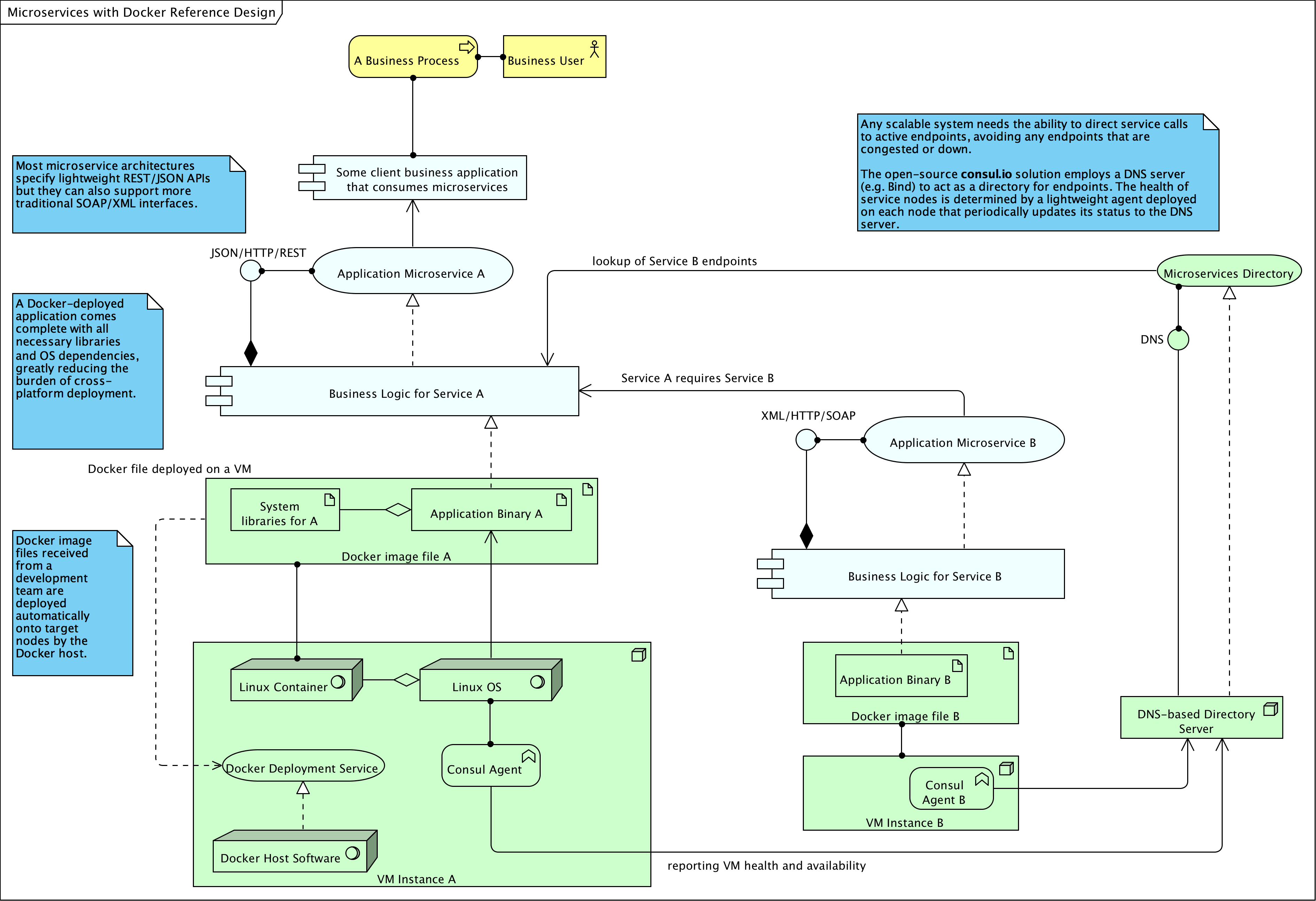Pin by simon brown on software architecture diagrams pinterest software architecture diagram engineering technology publicscrutiny Image collections