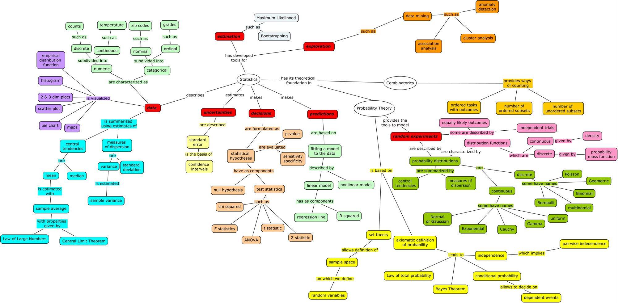 Statistics Concept Map