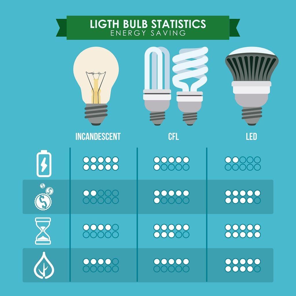 Grow Lights Statistics Led Light