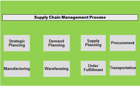 flows in supply chain management ppt