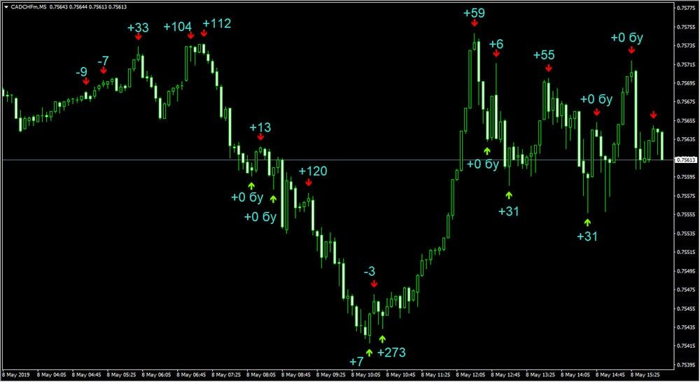 Crater High Precision Indicator Forex And Binary How To Find Out