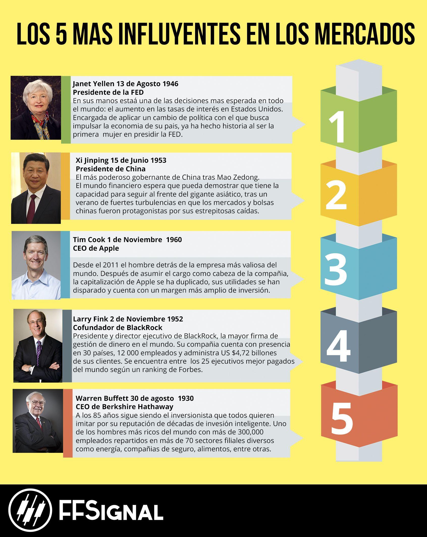 Te presentamos a las 5 personas más influyentes en los mercados financieros según Bloomberg.  #Forex #Trading #Market #Finanzas #Economia #Trader