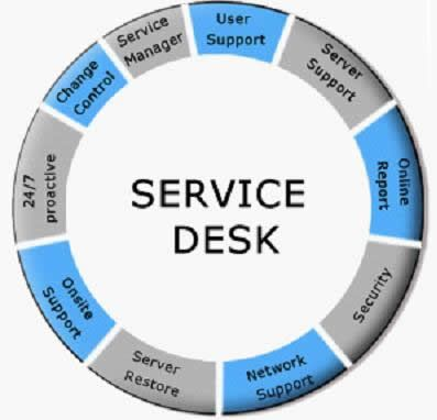 We Provide A Service Desk For Handling Incidents Service Requests Associate Provides An Interface For Al Managed It Services Support Services Manager Online