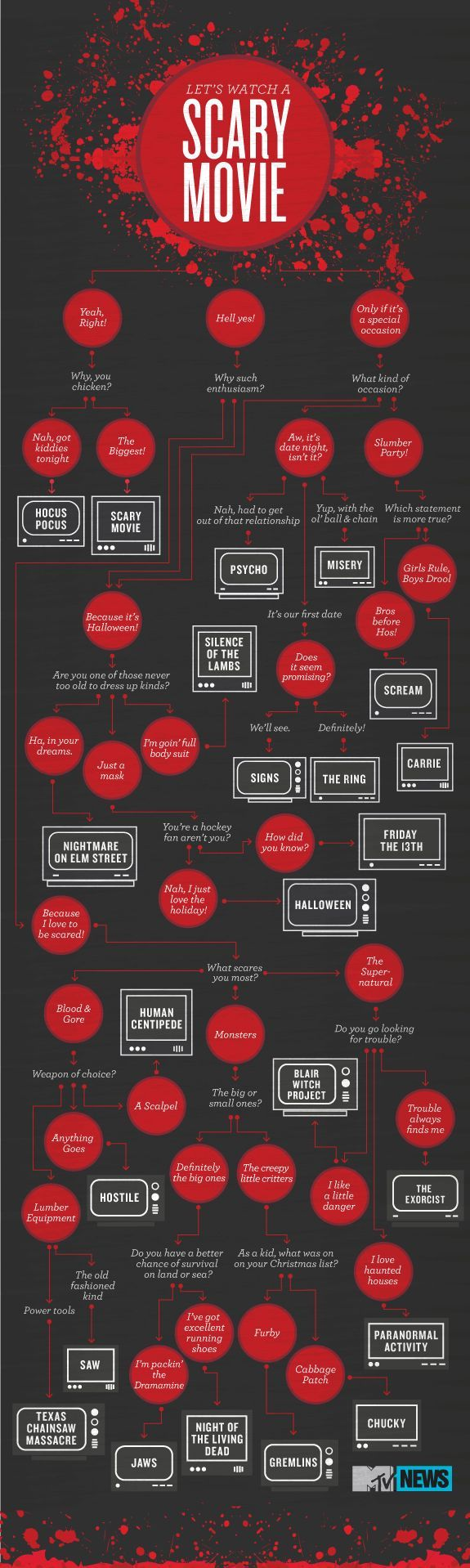 our horror movie infographic helps you pick what to watch on