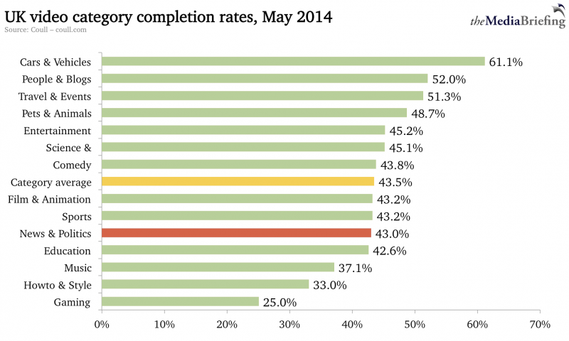Are you watching carefully? The importance of video completion rates
