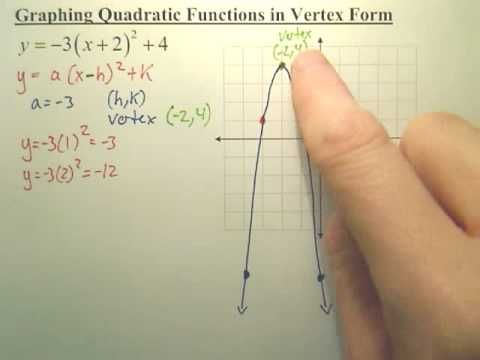 Quick Way Of Graphing A Quadratic Function In Vertex Form Algebra