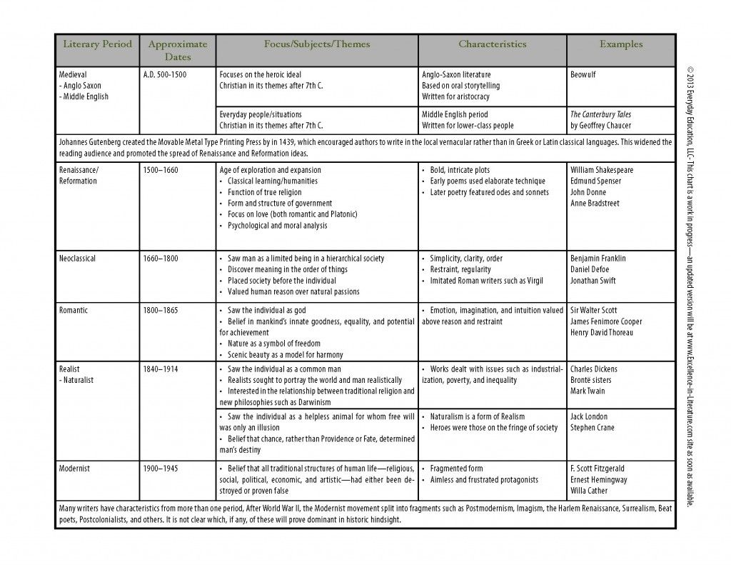 Excellence In Literature Chart Of Literary Periods