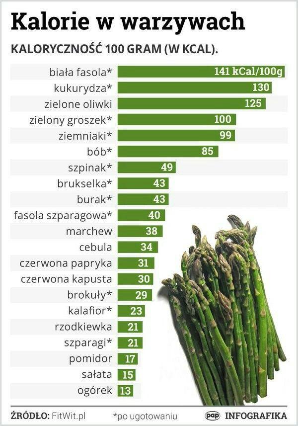 Kalorie w warzywach - Szybkie odchudzanie, Jedz zdrowo..