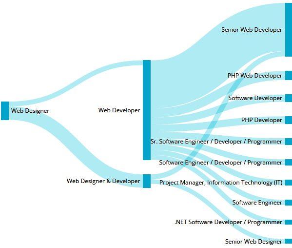 Awe Inspiring Career Web Designer Innov Design Career Path Career Download Free Architecture Designs Grimeyleaguecom