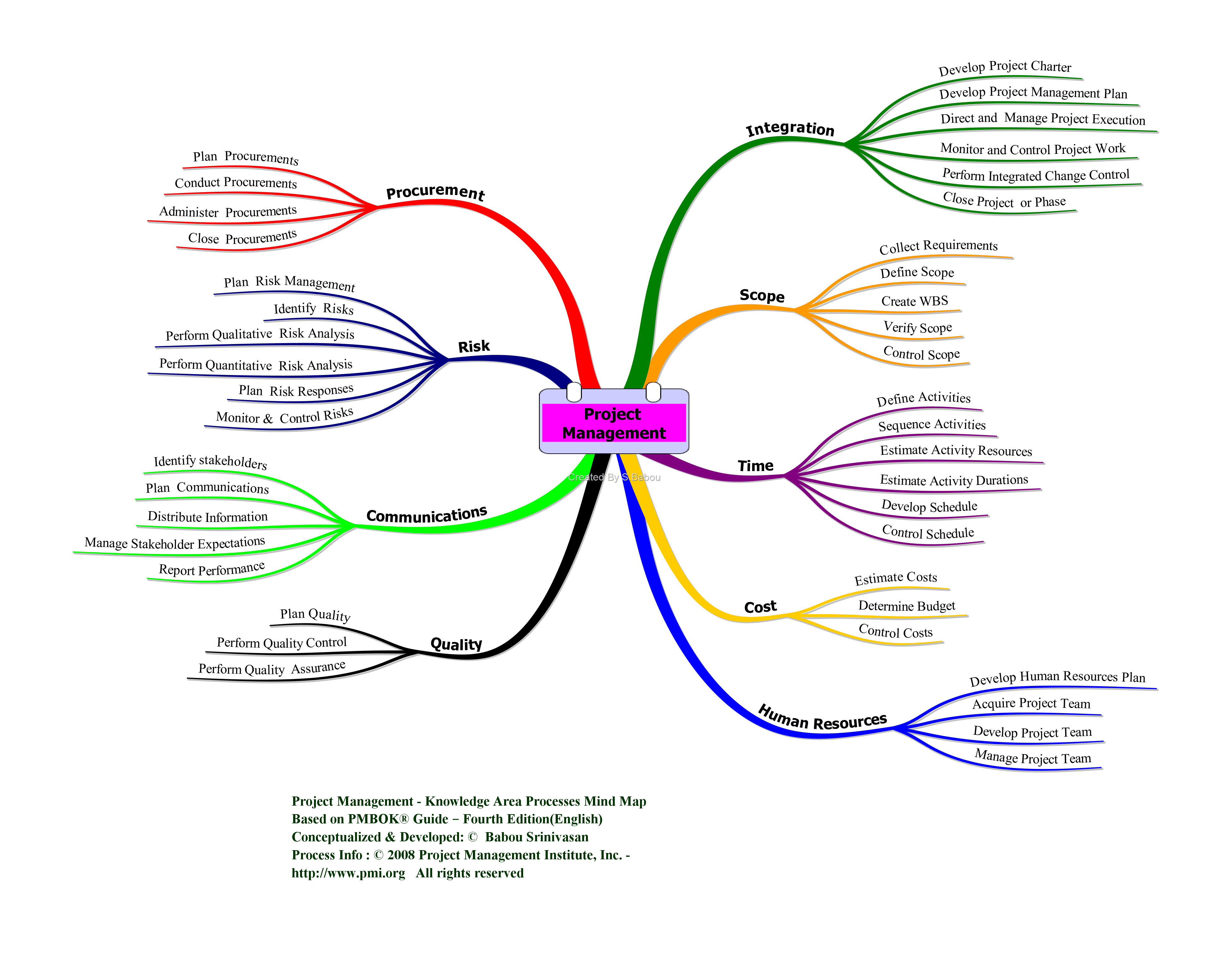 mind map of pmp exam | Project Management Process Groups & Processes  (PMBOK® 4th Edition)
