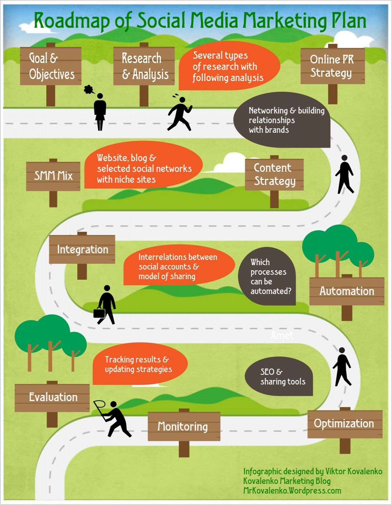 Infographic Roadmap For Social Media Marketing Plan Infographic