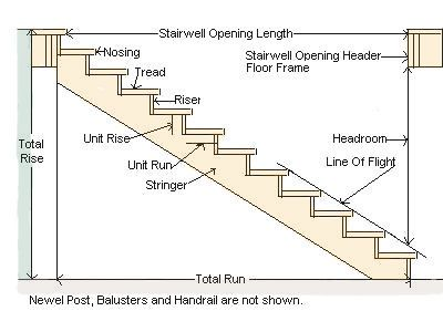 Image result for stair opening framing visuals for Basement framing calculator