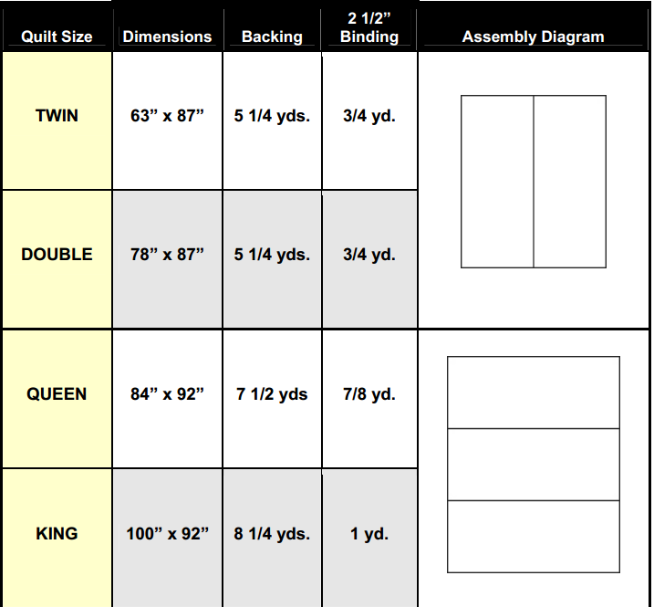 Quilt Backing Chart For Determining How Much Material You
