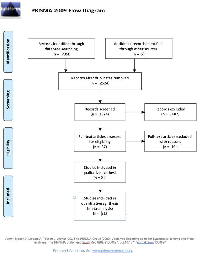 Cardiovascular Consequences Of Myocardial Bridging A Meta Analysis And Meta Regression Scientific Reports Meta Analysis Analysis Regression
