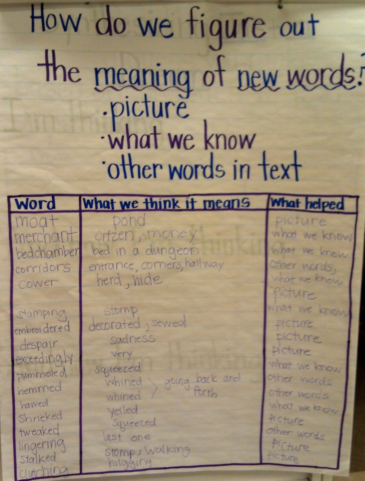 Infer Meaning Of Unknown Words Lesson