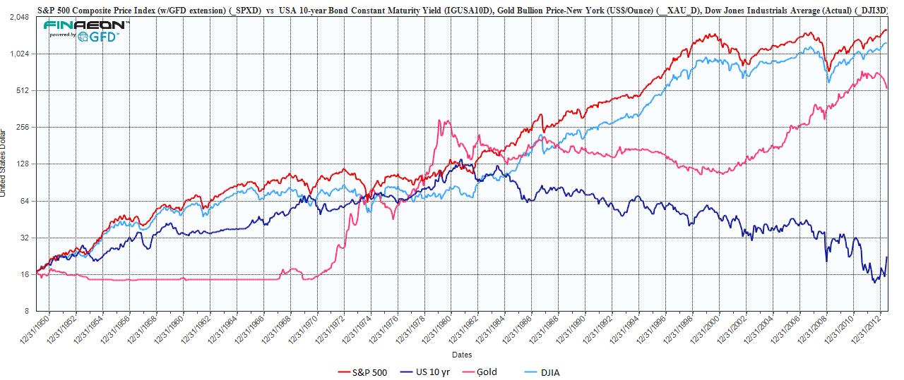 50 Year Chart Stocks Bonds Gold Capital Market Like I Love You Digital Media