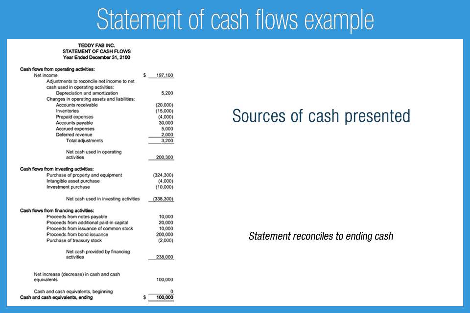 Cash Flow Statement  Cash Flow Statement    Cash Flow