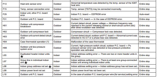 Toshiba Air Conditioner Error Codes Acerrorcode Com Error Code Refrigeration And Air Conditioning Coding