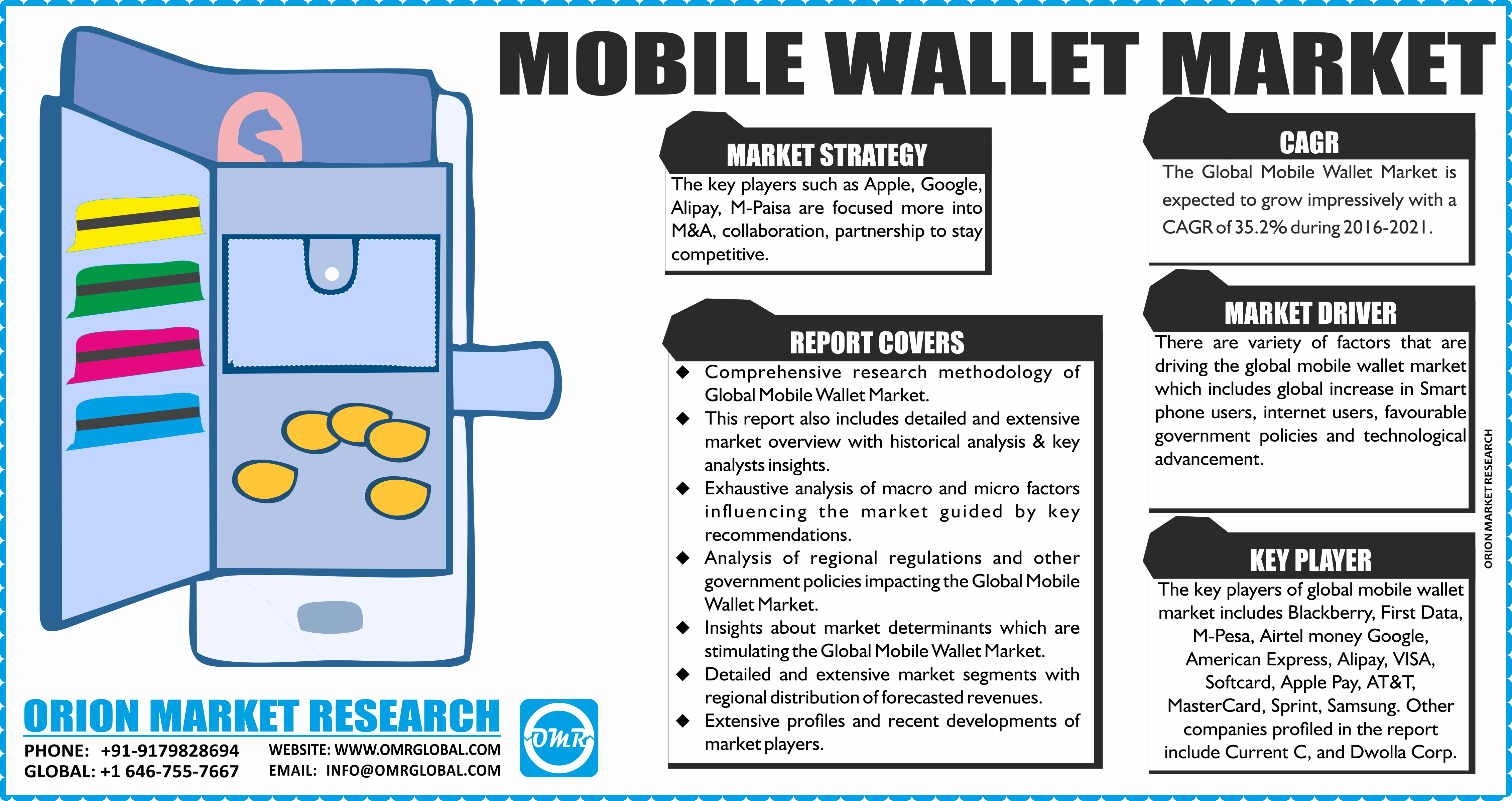 Mobile Wallet Market Size, Share,Growth Global mobile