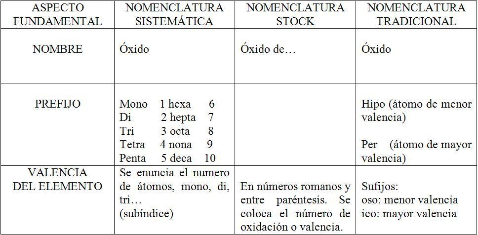 Nomenclatura Nombre de las sustancias químicas (Inorgánicas) Según - best of tabla periodica de los elementos quimicos en excel