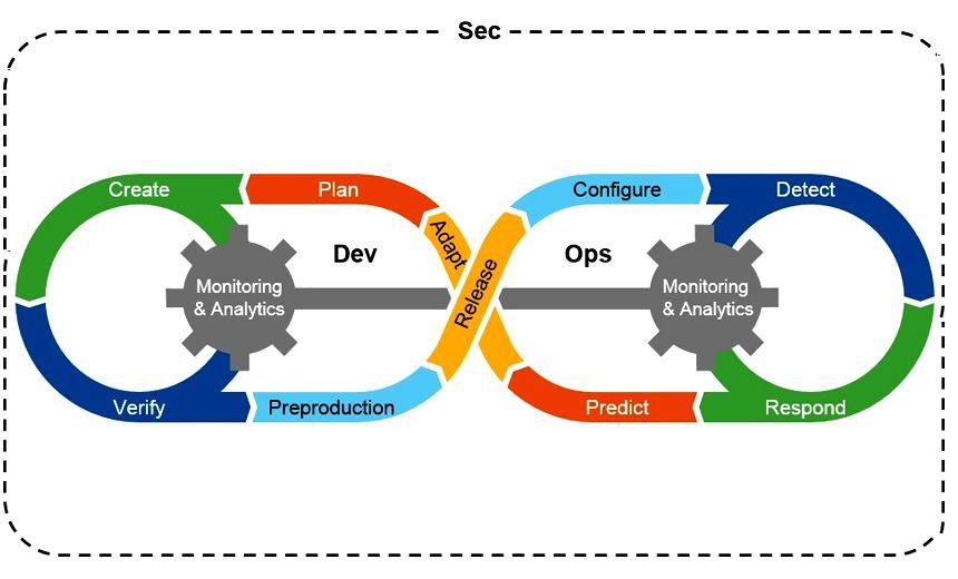 software development infrastructure diagram devsecops the keys to success software development life cycle  software development