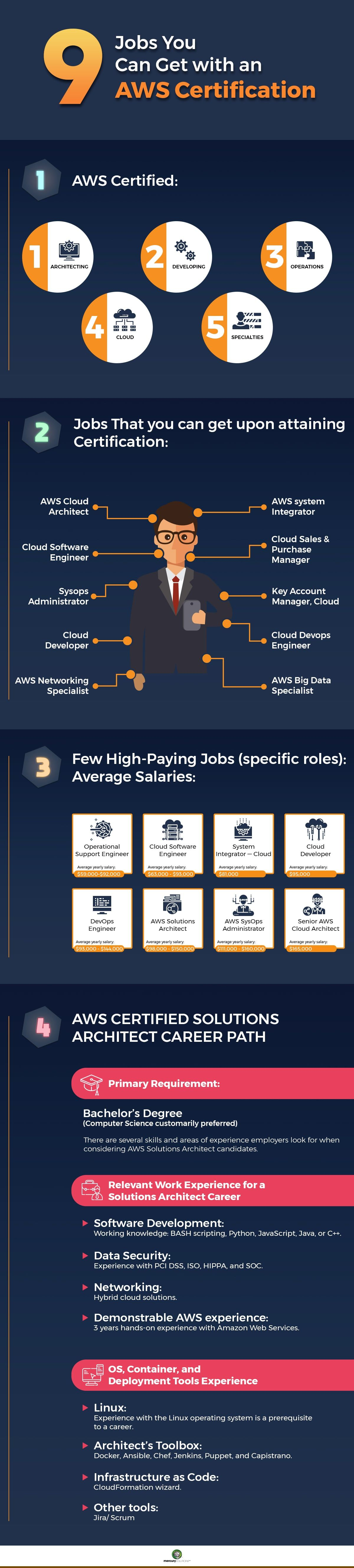 9 jobs you can get with an AWS Certification Solution