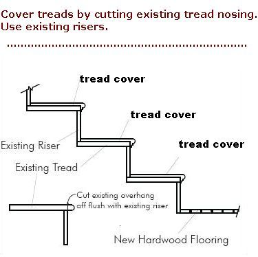 Replacement Stair Treads And Riser Covers Stair Treads Learn How Easy It Is To Install Our Replaceme Stairs Treads And Risers Treads And Risers Stair Risers