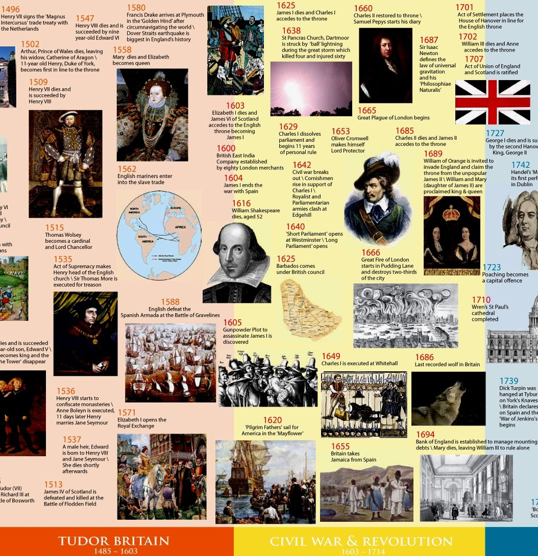 English History   Historia Timeline Sample  James IiS