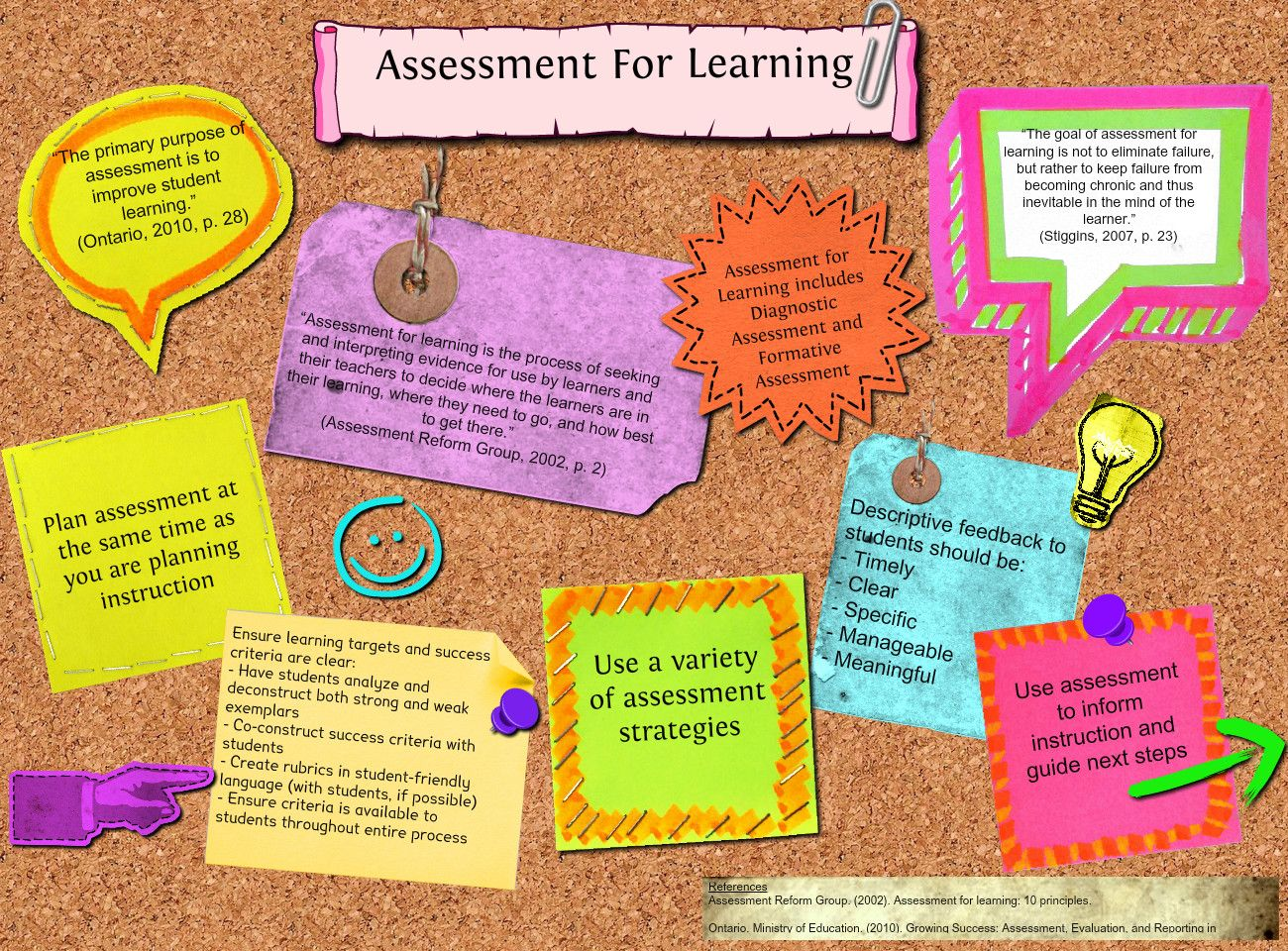 A detailed graphic organizer explaining assessment as/of/for ...