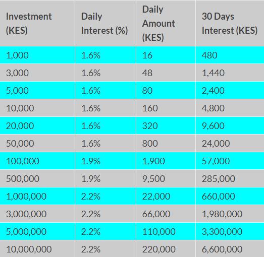 legit online investments