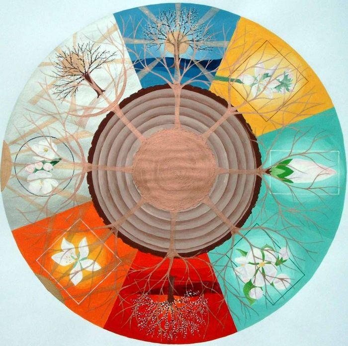 Feng Shui Farben, Elemente Und Wirkung