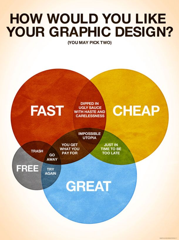 Venn Diagram With Intersection Of Fast Cheap Great And Free The