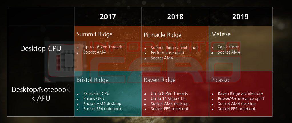 Amd Ryzen 2 In 2018 Ryzen 3 In 2019 All On Am4 Socket Amd Ryzen 2 In 2018 Ryzen 3 In 2019 All On Am4 Socket Amd Zen Roadmap