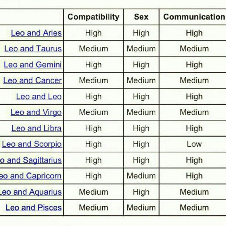 Zodiac signs matchmaking